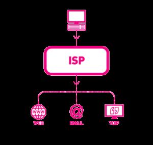 internet service provider durban